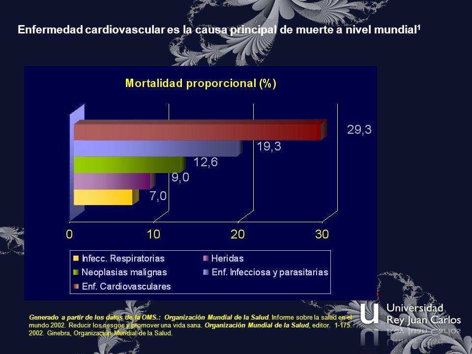 Mortalidad proporcional 2001 Sexo CausaAmbos sexosHombresMujeres Población (000)6 122 2103 083 8843 038 327 TOTAL muertes56 55410029 62810026 926100 (000)% total(000)% total(000) % total Enfermedades infecciosas y parasitarias 10 93719,35 87519,85 06218,8 Infecciones respiratorias3 9477,02 0536,91 8947,0 Enfermedades cardiovasculares16 58529,37 96226,98 62332,0 Cardiopatía reumática3380,61400,51970,7 Hipertensión arterial8741,53971,34771,8 Enfermedad Isquémica cardiaca7 18112,73 75612,73 42512,7 Enfermedad cerebrovascular5 4549,62 4998,42 95611,0 Enfermedad Inflamatoria del corazón3750,71920,61830,7 Mortalidad proporcional de las principales causas de muerte a nivel mundial.