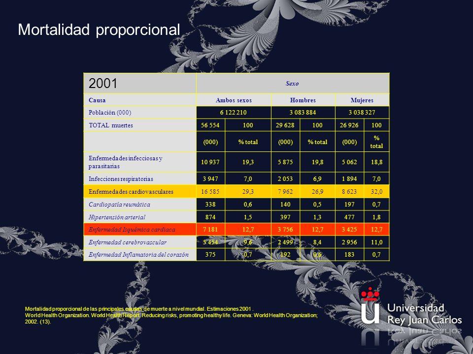 Mortalidad proporcional 2001 Sexo CausaAmbos sexosHombresMujeres Población (000)6 122 2103 083 8843 038 327 TOTAL muertes56 55410029 62810026 926100 (