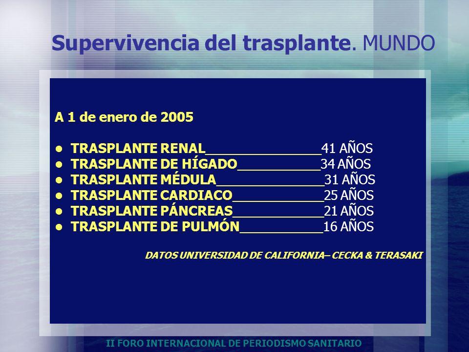 II FORO INTERNACIONAL DE PERIODISMO SANITARIO Supervivencia del trasplante. MUNDO A 1 de enero de 2005 TRASPLANTE RENAL______________41 AÑOS TRASPLANT