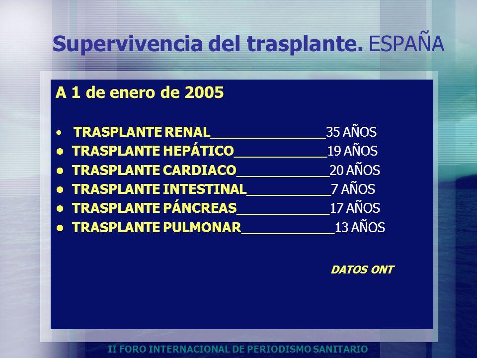 II FORO INTERNACIONAL DE PERIODISMO SANITARIO Supervivencia del trasplante. ESPAÑA A 1 de enero de 2005 TRASPLANTE RENAL________________35 AÑOS TRASPL