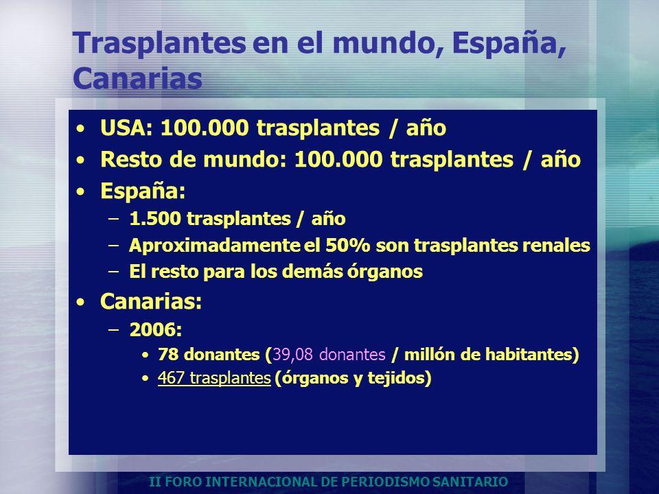 II FORO INTERNACIONAL DE PERIODISMO SANITARIO Trasplantes en el mundo, España, Canarias USA: 100.000 trasplantes / año Resto de mundo: 100.000 traspla