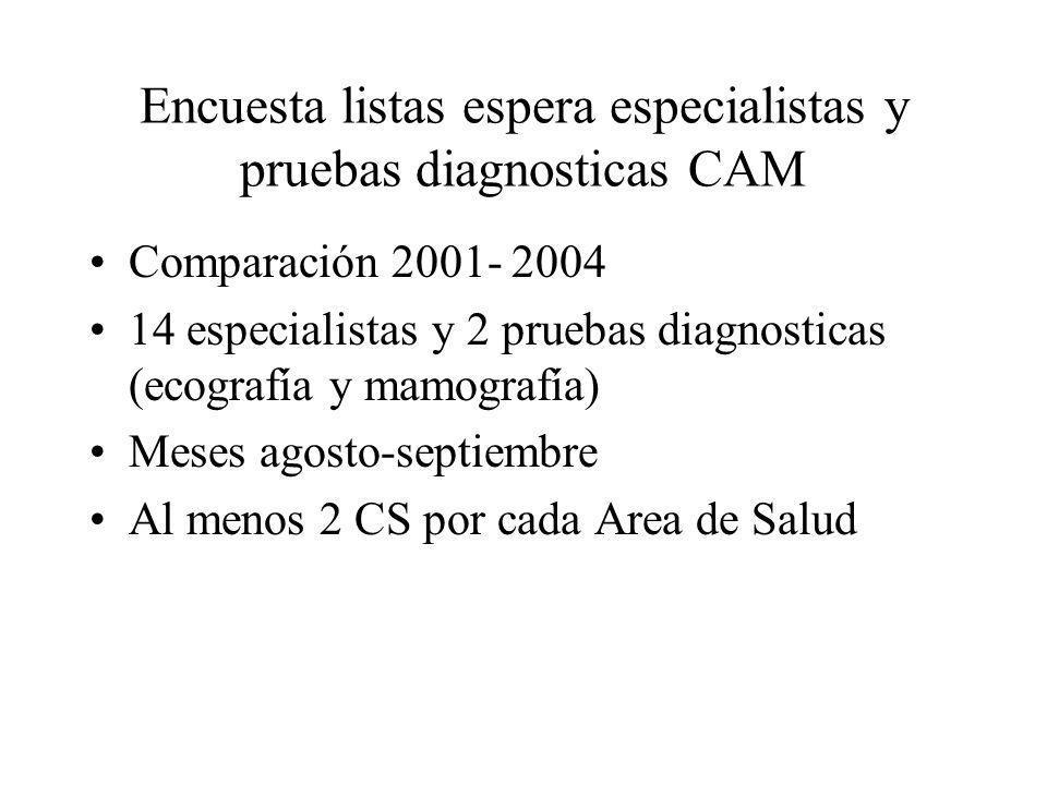 Encuesta listas espera especialistas y pruebas diagnosticas CAM Comparación 2001- 2004 14 especialistas y 2 pruebas diagnosticas (ecografía y mamograf
