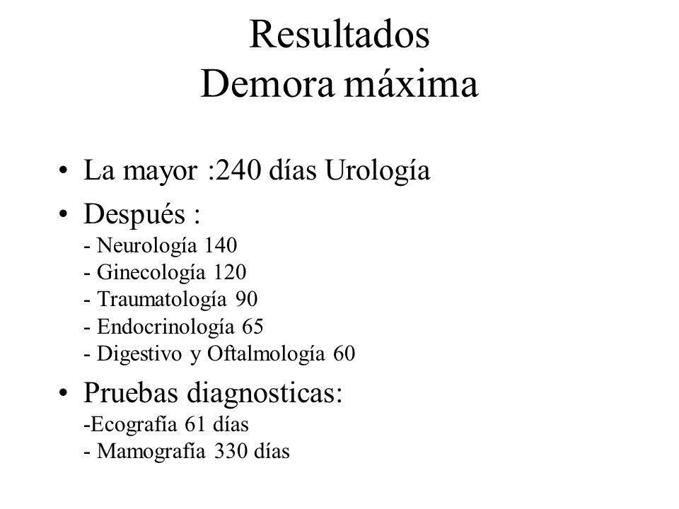 Resultados Demora máxima La mayor :240 días Urología Después : - Neurología 140 - Ginecología 120 - Traumatología 90 - Endocrinología 65 - Digestivo y
