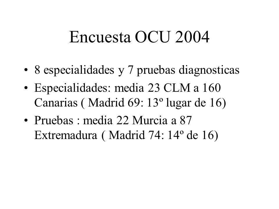Encuesta OCU 2004 8 especialidades y 7 pruebas diagnosticas Especialidades: media 23 CLM a 160 Canarias ( Madrid 69: 13º lugar de 16) Pruebas : media
