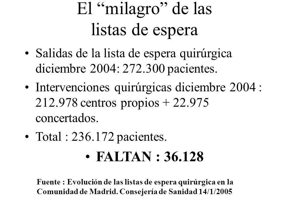 El milagro de las listas de espera Salidas de la lista de espera quirúrgica diciembre 2004: 272.300 pacientes. Intervenciones quirúrgicas diciembre 20