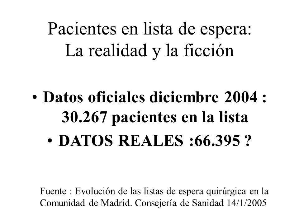 Pacientes en lista de espera: La realidad y la ficción Datos oficiales diciembre 2004 : 30.267 pacientes en la lista DATOS REALES :66.395 ? Fuente : E