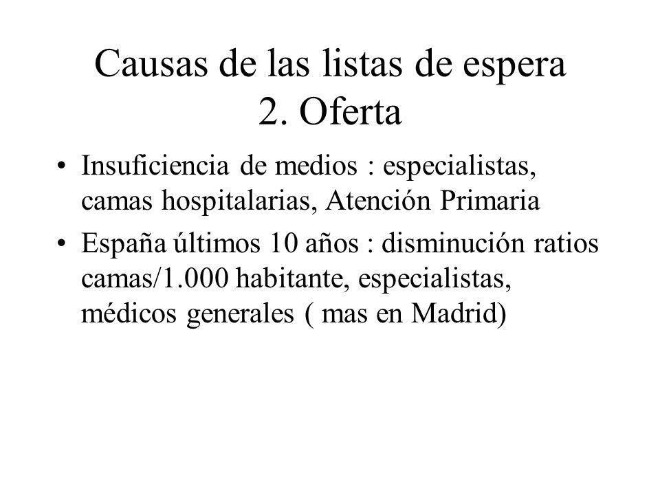Causas de las listas de espera 2. Oferta Insuficiencia de medios : especialistas, camas hospitalarias, Atención Primaria España últimos 10 años : dism