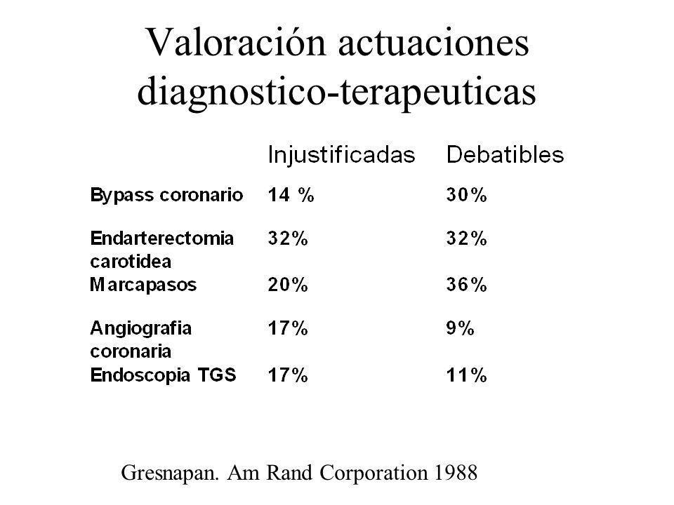 Valoración actuaciones diagnostico-terapeuticas Gresnapan. Am Rand Corporation 1988