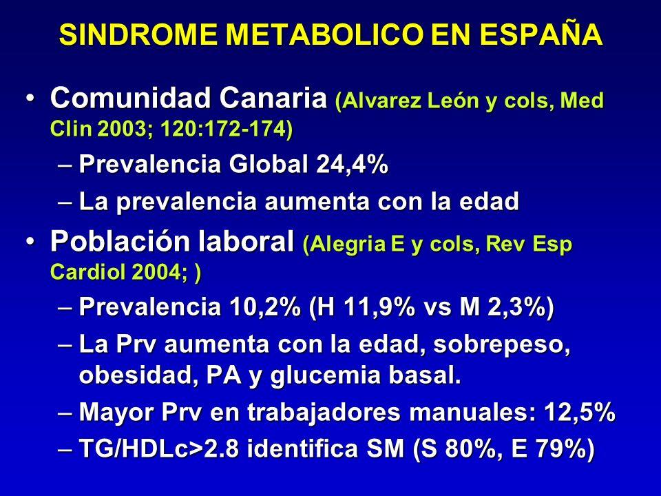 SINDROME METABOLICO EN ESPAÑA Comunidad Canaria (Alvarez León y cols, Med Clin 2003; 120:172-174)Comunidad Canaria (Alvarez León y cols, Med Clin 2003