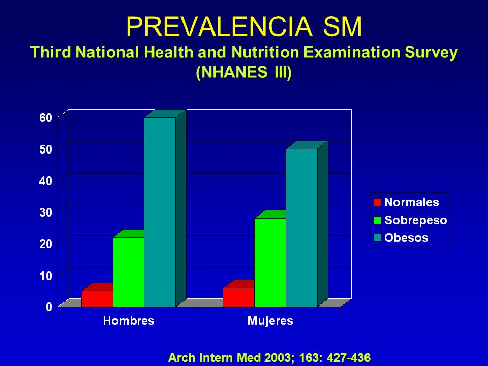 Third National Health and Nutrition Examination Survey (NHANES III) PREVALENCIA SM Third National Health and Nutrition Examination Survey (NHANES III)