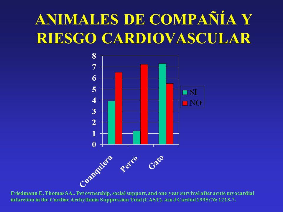 ANIMALES DE COMPAÑÍA Y RIESGO CARDIOVASCULAR Friedmann E, Thomas SA.. Pet ownership, social support, and one-year survival after acute myocardial infa