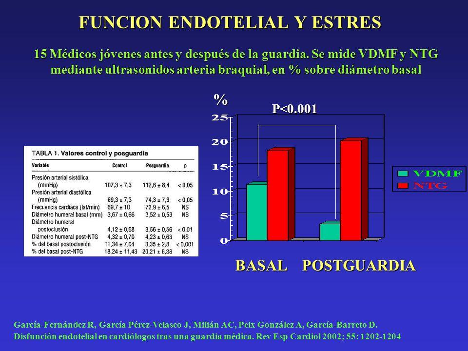 FUNCION ENDOTELIAL Y ESTRES BASALPOSTGUARDIA P<0.001 15 Médicos jóvenes antes y después de la guardia. Se mide VDMF y NTG mediante ultrasonidos arteri