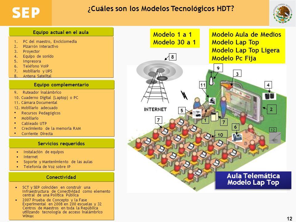 12 ¿Cuáles son los Modelos Tecnológicos HDT? 9. Ruteador inalámbrico 10. Cuaderno Digital (Laptop) o PC 11. Cámara Documental 12. Mobiliario adecuado