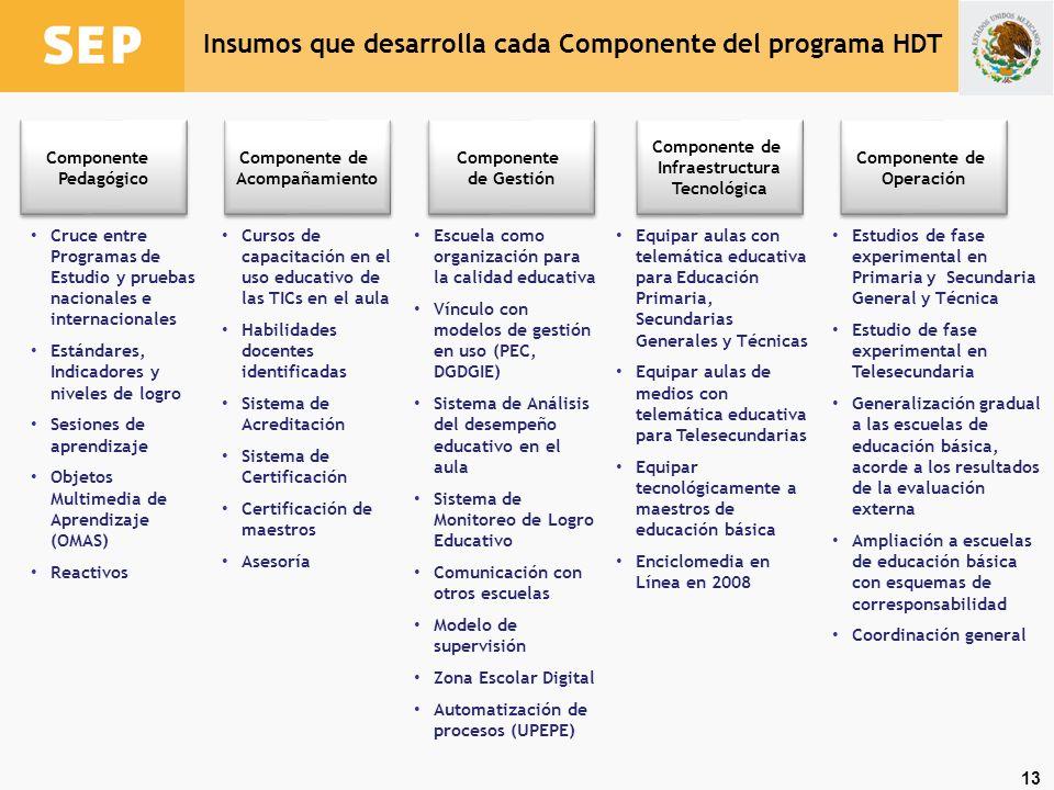 13 Componente Pedagógico Componente de Acompañamiento Componente de Gestión Componente de Gestión Componente de Infraestructura Tecnológica Componente