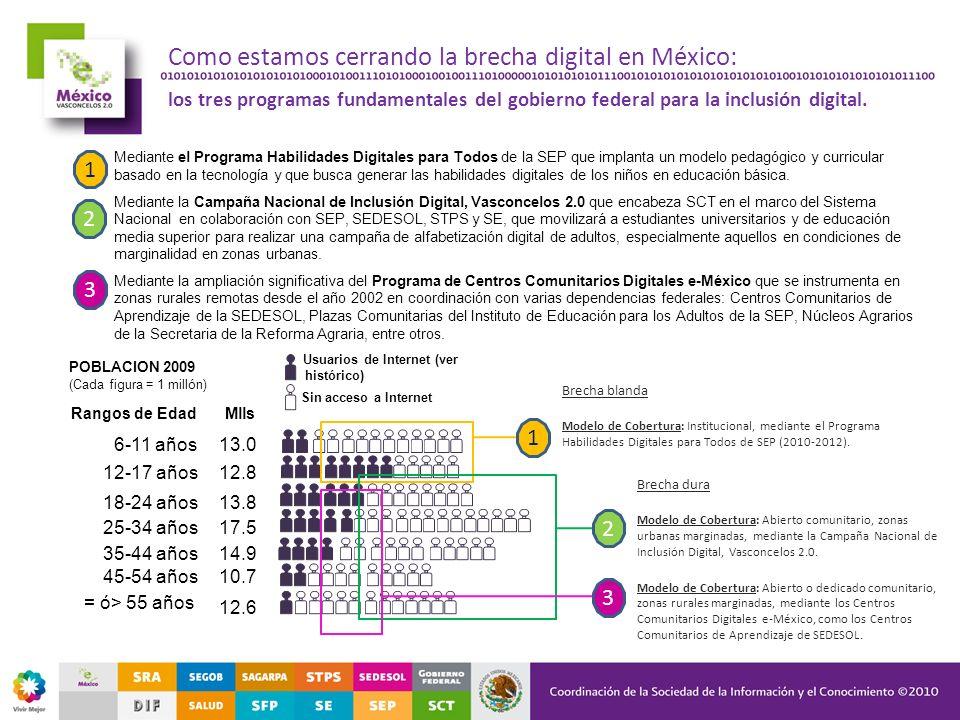 Como estamos cerrando la brecha digital en México: los tres programas fundamentales del gobierno federal para la inclusión digital. Mediante el Progra