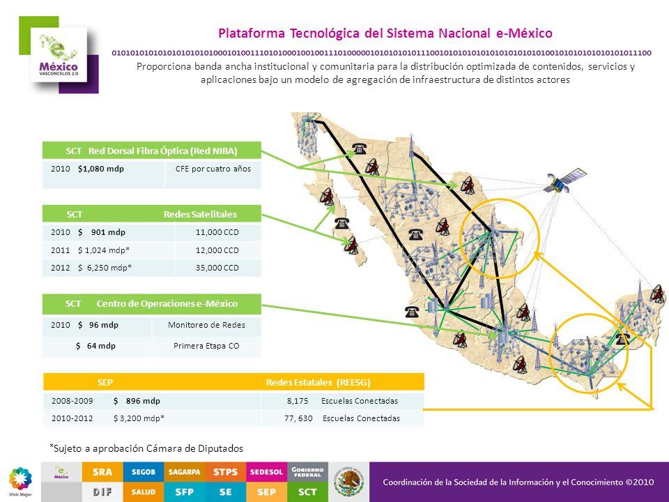 Avances en la implantación de la Plataforma Tecnológica 1.Se habilitó la dorsal nacional de fibra óptica denominada Red NIBA: 1.Están operativos los 39 enlaces y 37 puntos de conexión con capacidades de entre 1 y 10 gigabits con Internet en todas la capitales de los estados.