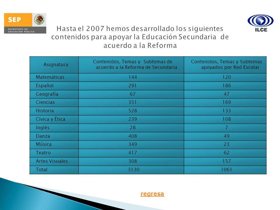 Asignatura Contenidos, Temas y Subtemas de acuerdo a la Reforma de Secundaria Contenidos, Temas y Subtemas apoyados por Red Escolar Matemáticas 144120