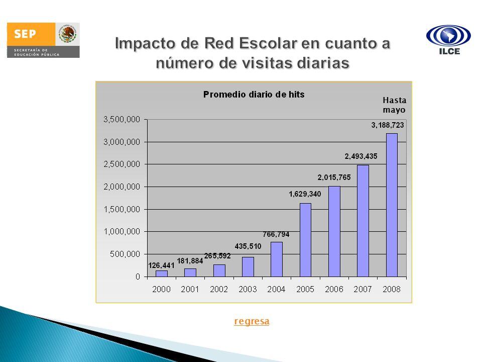 Desarrollo e Impacto del Proyecto Red Escolar de Informática Educativa Escuelas participantes por entidad Entidad/PaísSin fecha(2000)20012002200320042005200620072008Total Aguascalientes14800101092161 Baja California1643121563183424421565 Baja California Sur7418610168125140 Campeche870400230298 Coahuila30913514341512 20452 Colima8301046 17126148 Chiapas1402302653113821276 Chihuahua194551291830172212378 D.