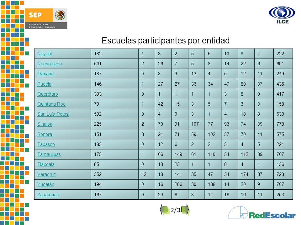 Desarrollo e Impacto del Proyecto Red Escolar de Informática Educativa Nayarit182132561094222 Nuevo León60122675814226691 Oaxaca18708913451211249 Pueb