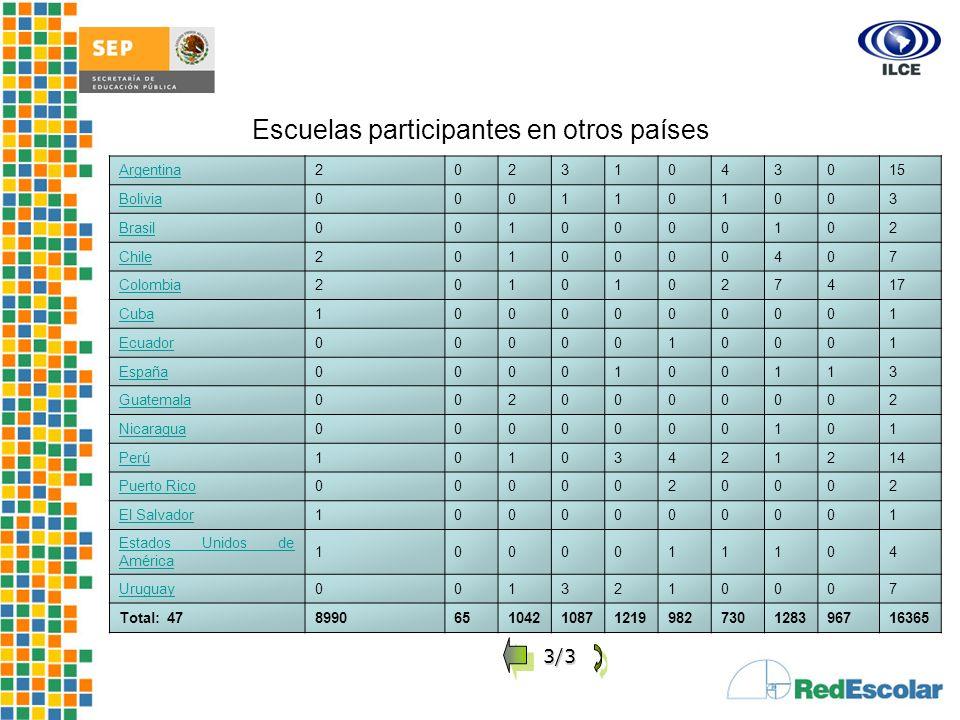 Desarrollo e Impacto del Proyecto Red Escolar de Informática Educativa Argentina20231043015 Bolivia0001101003 Brasil0010000102 Chile2010000407 Colombi