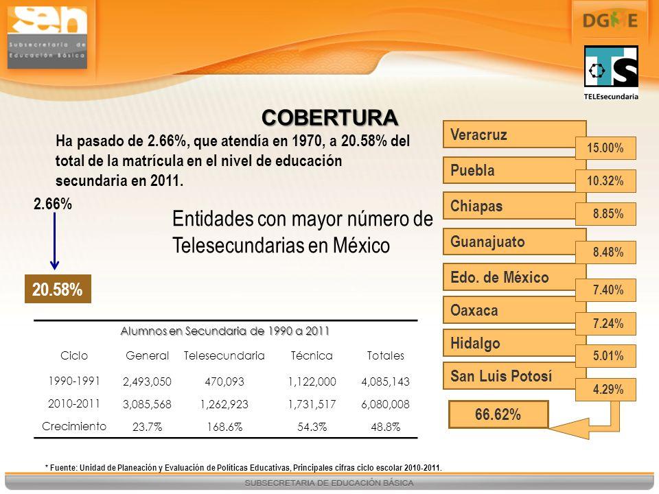 COBERTURA Ha pasado de 2.66%, que atendía en 1970, a 20.58% del total de la matrícula en el nivel de educación secundaria en 2011. Entidades con mayor