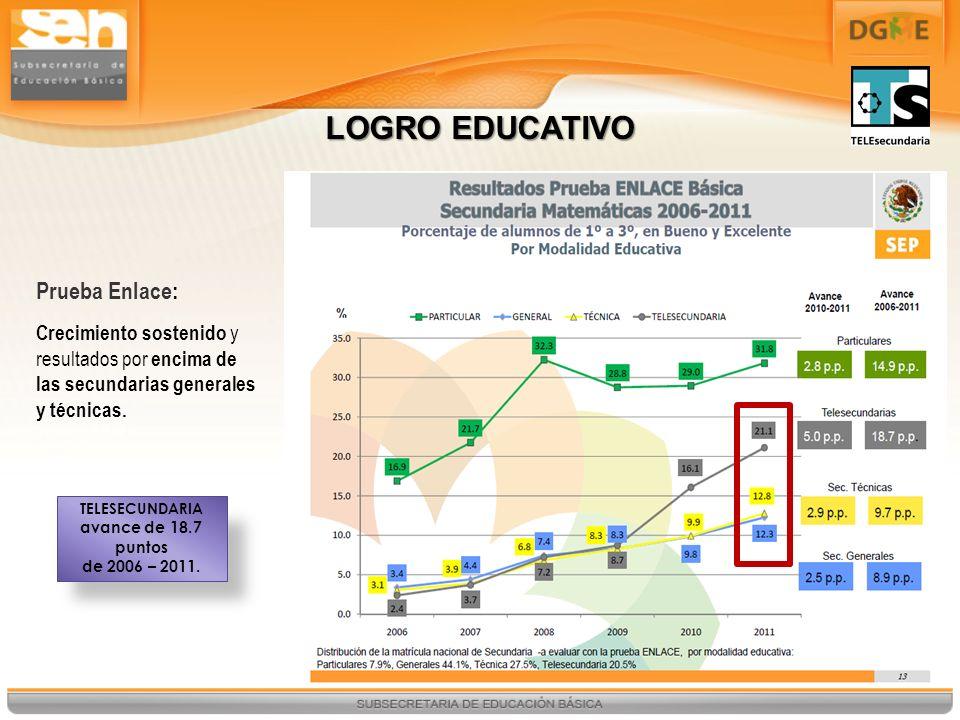 LOGRO EDUCATIVO Prueba Enlace: Crecimiento sostenido y resultados por encima de las secundarias generales y técnicas. TELESECUNDARIA avance de 18.7 pu