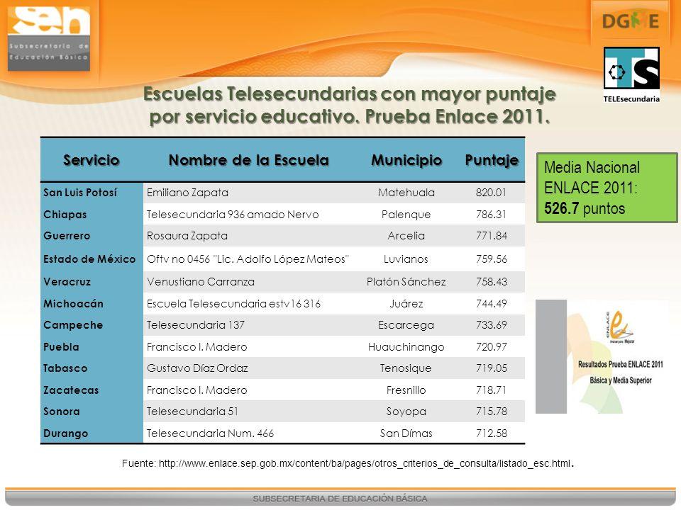 Escuelas Telesecundarias con mayor puntaje por servicio educativo. Prueba Enlace 2011. Servicio Nombre de la Escuela MunicipioPuntaje San Luis Potosí