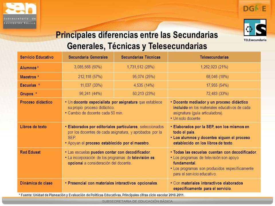 Servicio EducativoSecundaria Generales y TécnicasTelesecundarias Laboratorios La mayoría de estas secundarias cuenta con está Infraestructura.