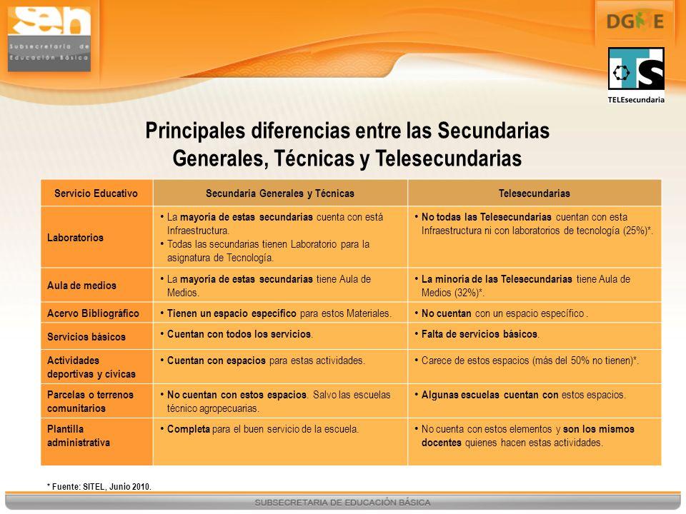 Servicio EducativoSecundaria Generales y TécnicasTelesecundarias Laboratorios La mayoría de estas secundarias cuenta con está Infraestructura. Todas l