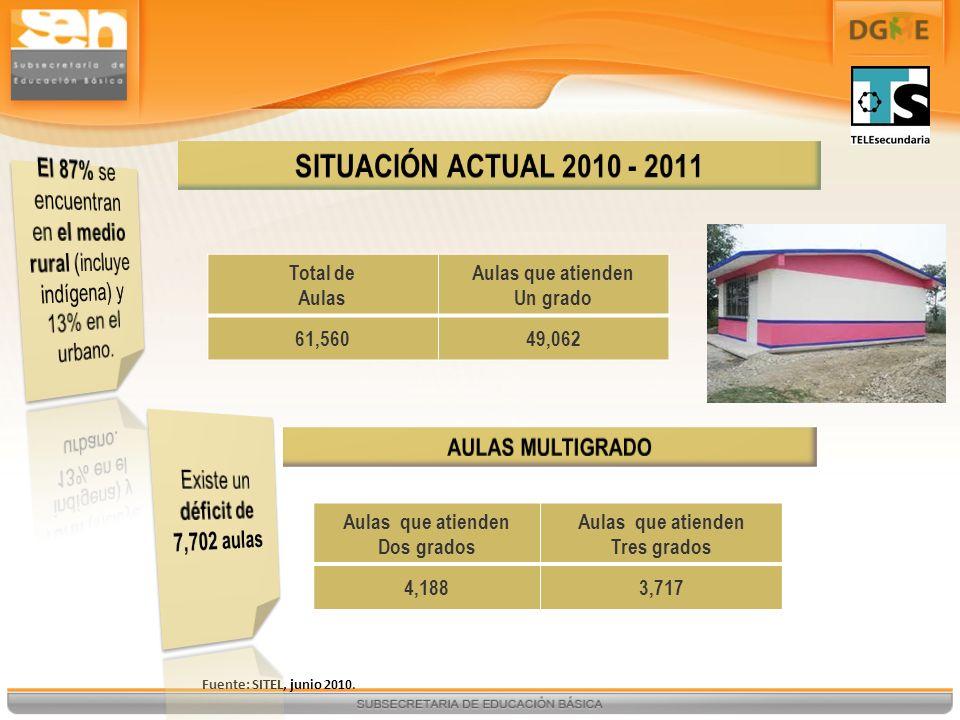 Fuente: SITEL, junio 2010. Total de Aulas Aulas que atienden Un grado 61,56049,062 Aulas que atienden Dos grados Aulas que atienden Tres grados 4,1883