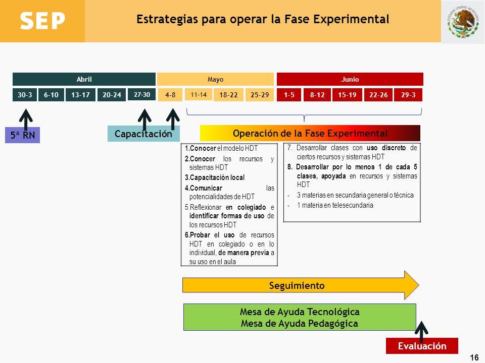 16 Estrategias para operar la Fase Experimental 30-36-1013-1720-24 27-30 4-8 11-14 18-2225-291-58-1215-1922-2629-3 AbrilMayoJunio 5ª RN Capacitación 1.