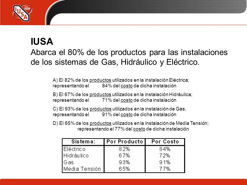 IUSA Abarca el 80% de los productos para las instalaciones de los sistemas de Gas, Hidráulico y Eléctrico. A) El 82% de los productos utilizados en la