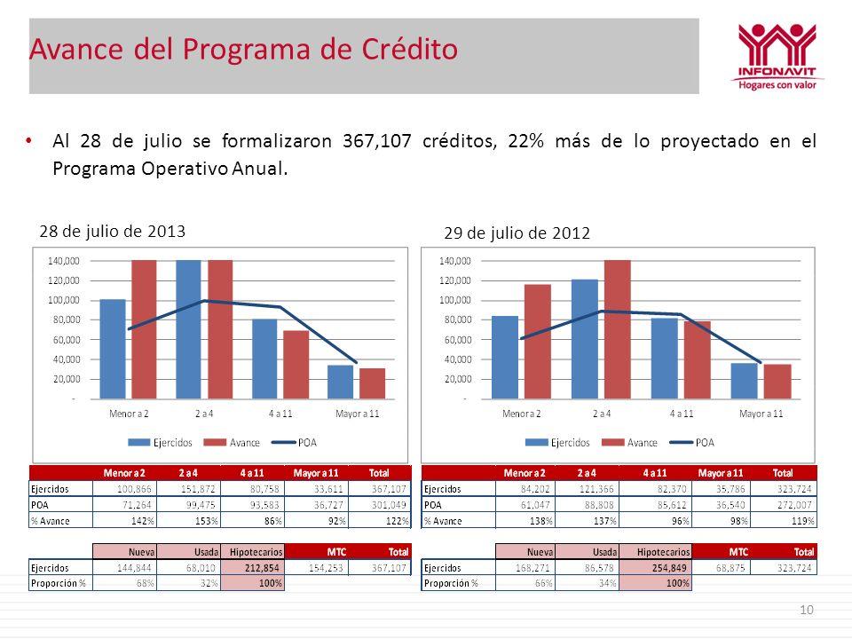Avance del Programa de Crédito 10 Al 28 de julio se formalizaron 367,107 créditos, 22% más de lo proyectado en el Programa Operativo Anual. 28 de juli
