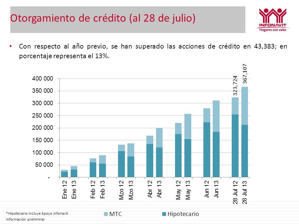 Otorgamiento de crédito (al 28 de julio) 323,724 367,107 Con respecto al año previo, se han superado las acciones de crédito en 43,383; en porcentaje