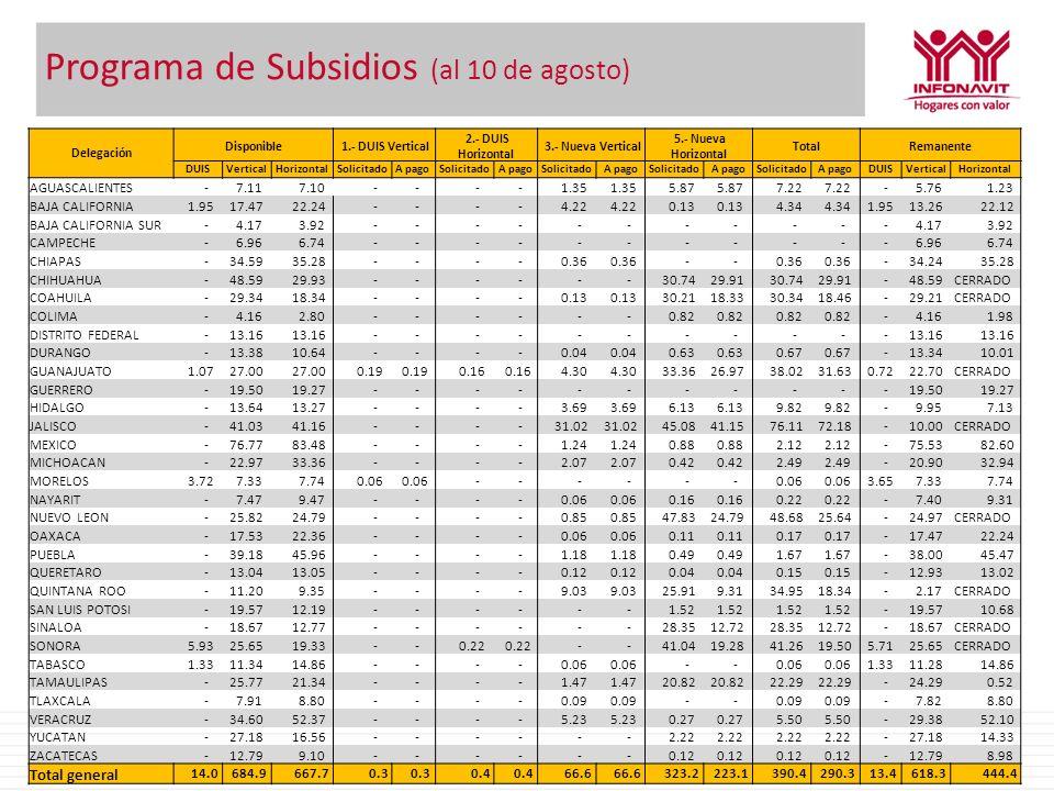Programa de Subsidios (al 10 de agosto) Delegación Disponible 1.- DUIS Vertical 2.- DUIS Horizontal 3.- Nueva Vertical 5.- Nueva Horizontal TotalReman
