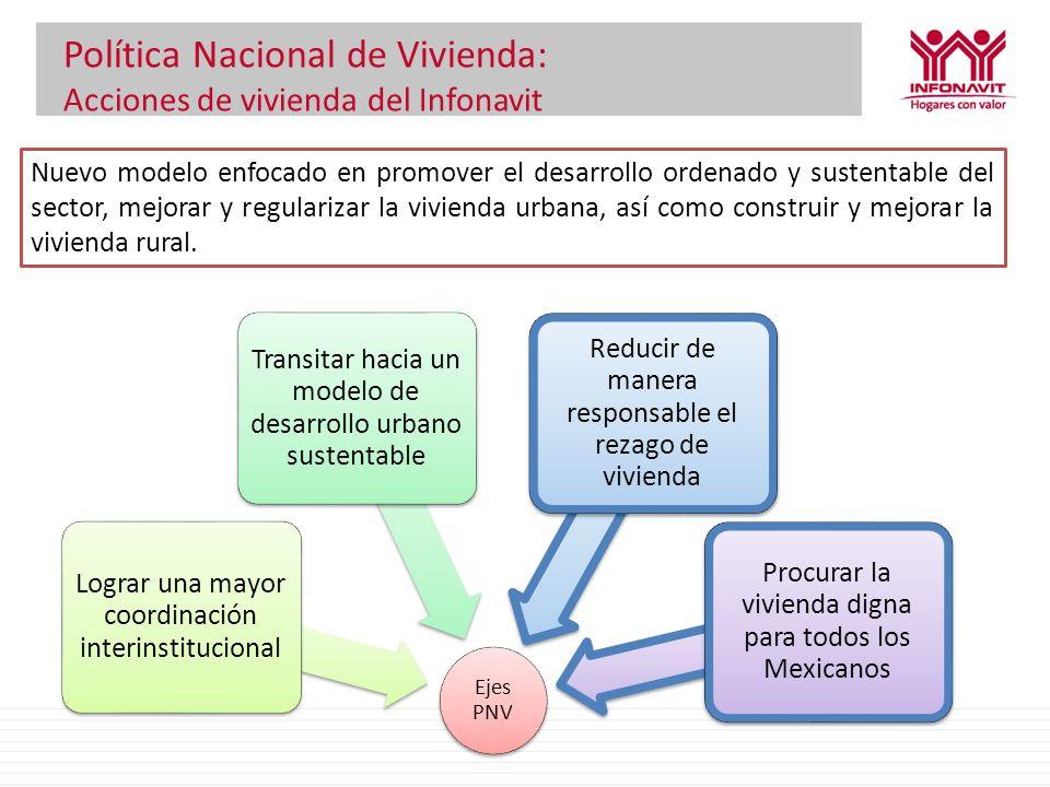 Política Nacional de Vivienda: Acciones de vivienda del Infonavit Ejes PNV Lograr una mayor coordinación interinstitucional Transitar hacia un modelo
