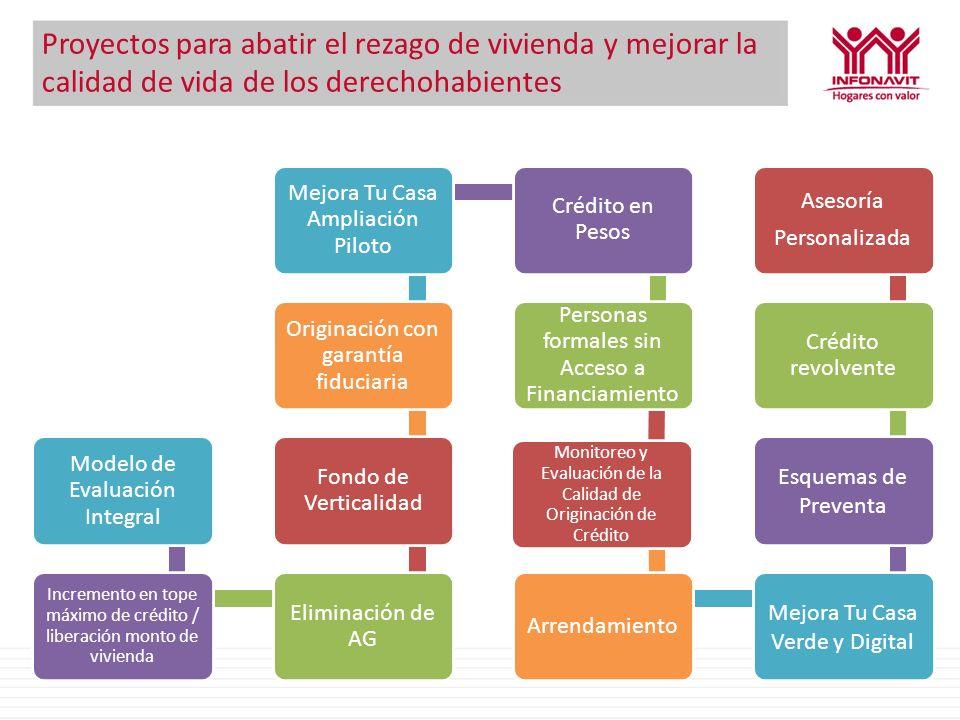 Programa Piloto de Rentas Objetivos Contribuir a la formación y fortalecimiento del mercado de renta en México, brindando a los derechohabientes una alternativa más para sus necesidades de vivienda.
