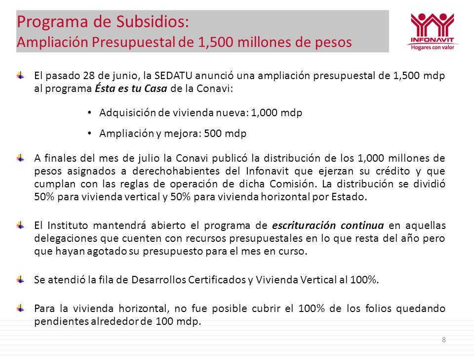 Programa de Subsidios (al 10 de agosto) Delegación Disponible 1.- DUIS Vertical 2.- DUIS Horizontal 3.- Nueva Vertical 5.- Nueva Horizontal TotalRemanente DUISVerticalHorizontalSolicitadoA pagoSolicitadoA pagoSolicitadoA pagoSolicitadoA pagoSolicitadoA pagoDUISVerticalHorizontal AGUASCALIENTES - 7.11 7.10 - - - - 1.35 5.87 7.22 - 5.76 1.23 BAJA CALIFORNIA 1.95 17.47 22.24 - - - - 4.22 0.13 4.34 1.95 13.26 22.12 BAJA CALIFORNIA SUR - 4.17 3.92 - - - - - - - - - - - 4.17 3.92 CAMPECHE - 6.96 6.74 - - - - - - - - - - - 6.96 6.74 CHIAPAS - 34.59 35.28 - - - - 0.36 - - - 34.24 35.28 CHIHUAHUA - 48.59 29.93 - - - - - - 30.74 29.91 30.74 29.91 - 48.59 CERRADO COAHUILA - 29.34 18.34 - - - - 0.13 30.21 18.33 30.34 18.46 - 29.21 CERRADO COLIMA - 4.16 2.80 - - - - - - 0.82 - 4.16 1.98 DISTRITO FEDERAL - 13.16 - - - - - - - - - - - DURANGO - 13.38 10.64 - - - - 0.04 0.63 0.67 - 13.34 10.01 GUANAJUATO 1.07 27.00 0.19 0.16 4.30 33.36 26.97 38.02 31.63 0.72 22.70 CERRADO GUERRERO - 19.50 19.27 - - - - - - - - - - - 19.50 19.27 HIDALGO - 13.64 13.27 - - - - 3.69 6.13 9.82 - 9.95 7.13 JALISCO - 41.03 41.16 - - - - 31.02 45.08 41.15 76.11 72.18 - 10.00 CERRADO MEXICO - 76.77 83.48 - - - - 1.24 0.88 2.12 - 75.53 82.60 MICHOACAN - 22.97 33.36 - - - - 2.07 0.42 2.49 - 20.90 32.94 MORELOS 3.72 7.33 7.74 0.06 - - - - - - 3.65 7.33 7.74 NAYARIT - 7.47 9.47 - - - - 0.06 0.16 0.22 - 7.40 9.31 NUEVO LEON - 25.82 24.79 - - - - 0.85 47.83 24.79 48.68 25.64 - 24.97 CERRADO OAXACA - 17.53 22.36 - - - - 0.06 0.11 0.17 - 17.47 22.24 PUEBLA - 39.18 45.96 - - - - 1.18 0.49 1.67 - 38.00 45.47 QUERETARO - 13.04 13.05 - - - - 0.12 0.04 0.15 - 12.93 13.02 QUINTANA ROO - 11.20 9.35 - - - - 9.03 25.91 9.31 34.95 18.34 - 2.17 CERRADO SAN LUIS POTOSI - 19.57 12.19 - - - - - - 1.52 - 19.57 10.68 SINALOA - 18.67 12.77 - - - - - - 28.35 12.72 28.35 12.72 - 18.67 CERRADO SONORA 5.93 25.65 19.33 - - 0.22 - - 41.04 19.28 41.26 19.50 5.71 25.65 CERRADO TABASCO 1.33 11.34 14.86 - - - - 0.06 - - 1.33 11.28 14.86 TAMA