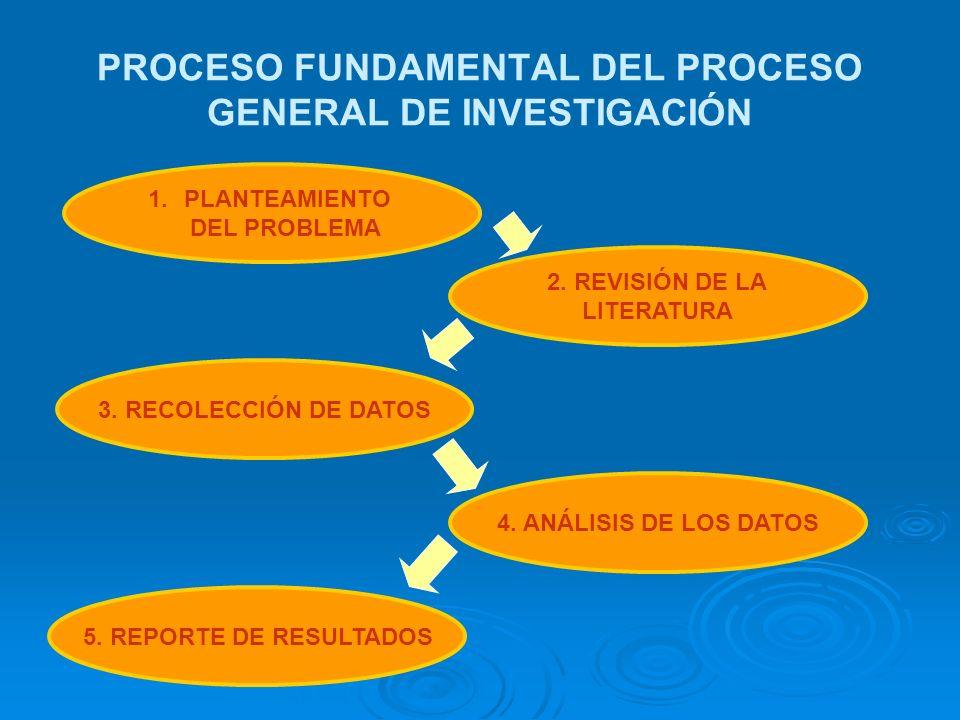 PROCESO FUNDAMENTAL DEL PROCESO GENERAL DE INVESTIGACIÓN 1.PLANTEAMIENTO DEL PROBLEMA 2. REVISIÓN DE LA LITERATURA 3. RECOLECCIÓN DE DATOS 4. ANÁLISIS