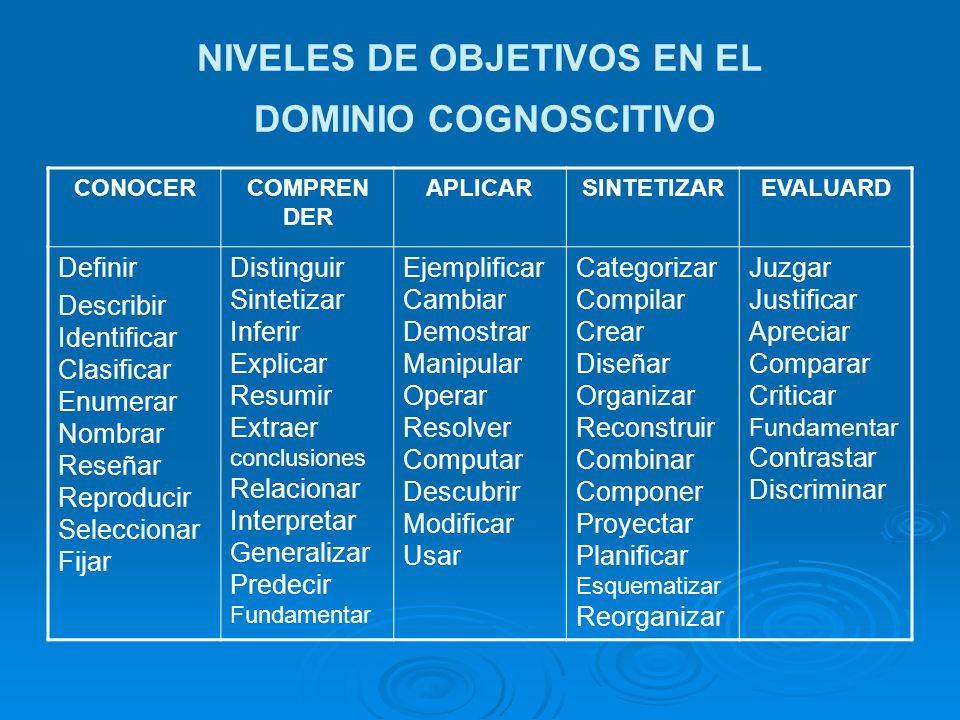 NIVELES DE OBJETIVOS EN EL DOMINIO COGNOSCITIVO CONOCERCOMPREN DER APLICARSINTETIZAREVALUARD Definir Describir Identificar Clasificar Enumerar Nombrar