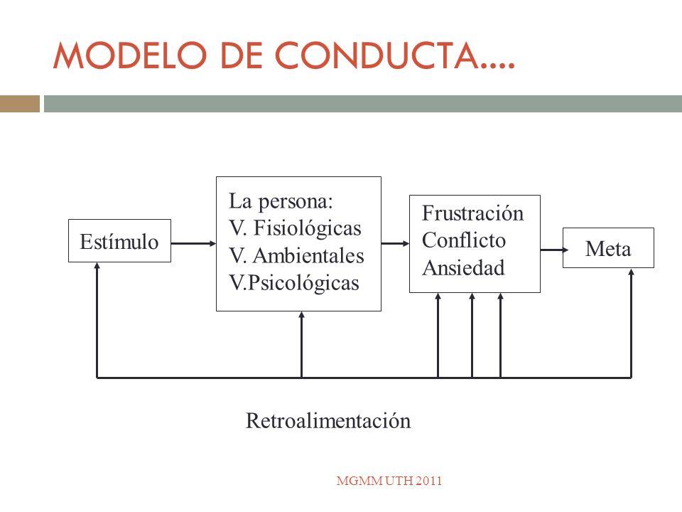 MODELO DE CONDUCTA.... Meta Estímulo La persona: V. Fisiológicas V. Ambientales V.Psicológicas Frustración Conflicto Ansiedad Retroalimentación MGMM U