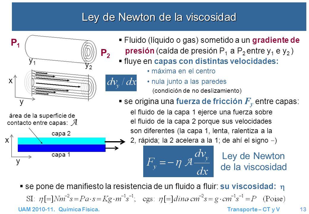 UAM 2010-11. Química Física. Transporte – CT y V13 Ley de Newton de la viscosidad Fluido (líquido o gas) sometido a un gradiente de presión (caída de