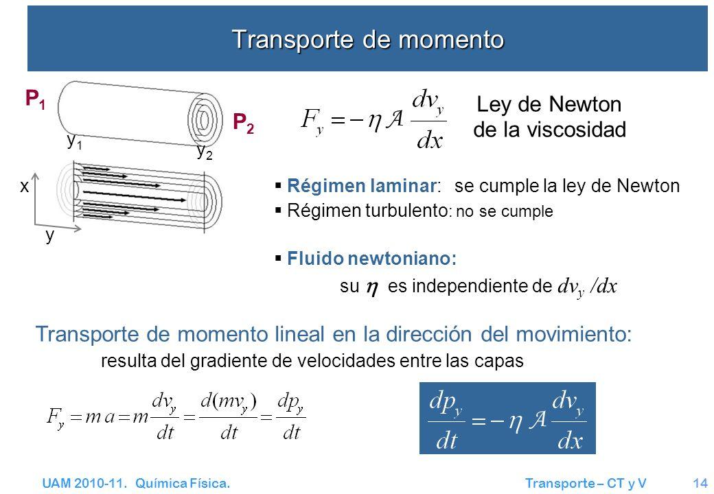 UAM 2010-11. Química Física. Transporte – CT y V14 Transporte de momento Régimen laminar: se cumple la ley de Newton Régimen turbulento : no se cumple