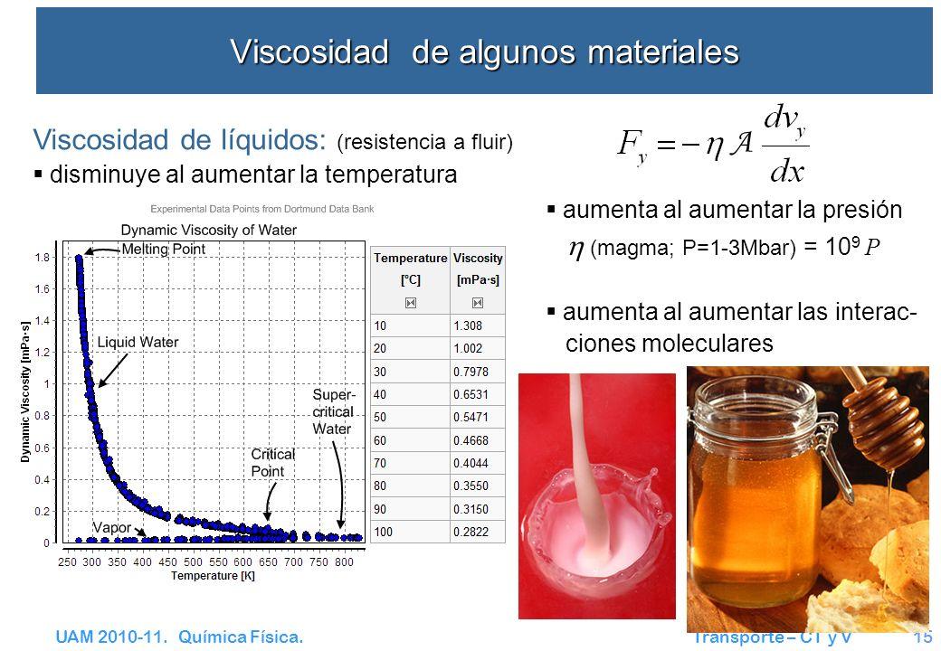 UAM 2010-11. Química Física. Transporte – CT y V15 Viscosidad de algunos materiales Viscosidad de líquidos: (resistencia a fluir) disminuye al aumenta