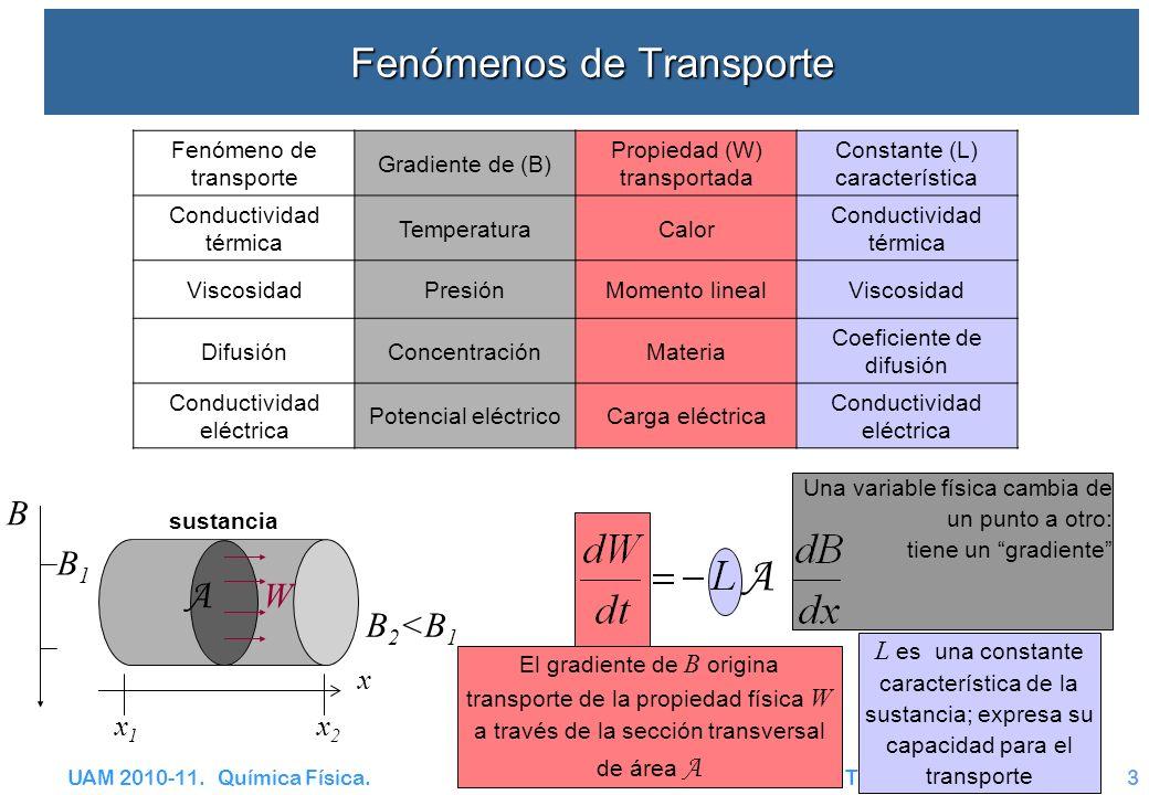 UAM 2010-11. Química Física. Transporte – CT y V3 Una variable física cambia de un punto a otro: tiene un gradiente Fenómenos de Transporte A El gradi