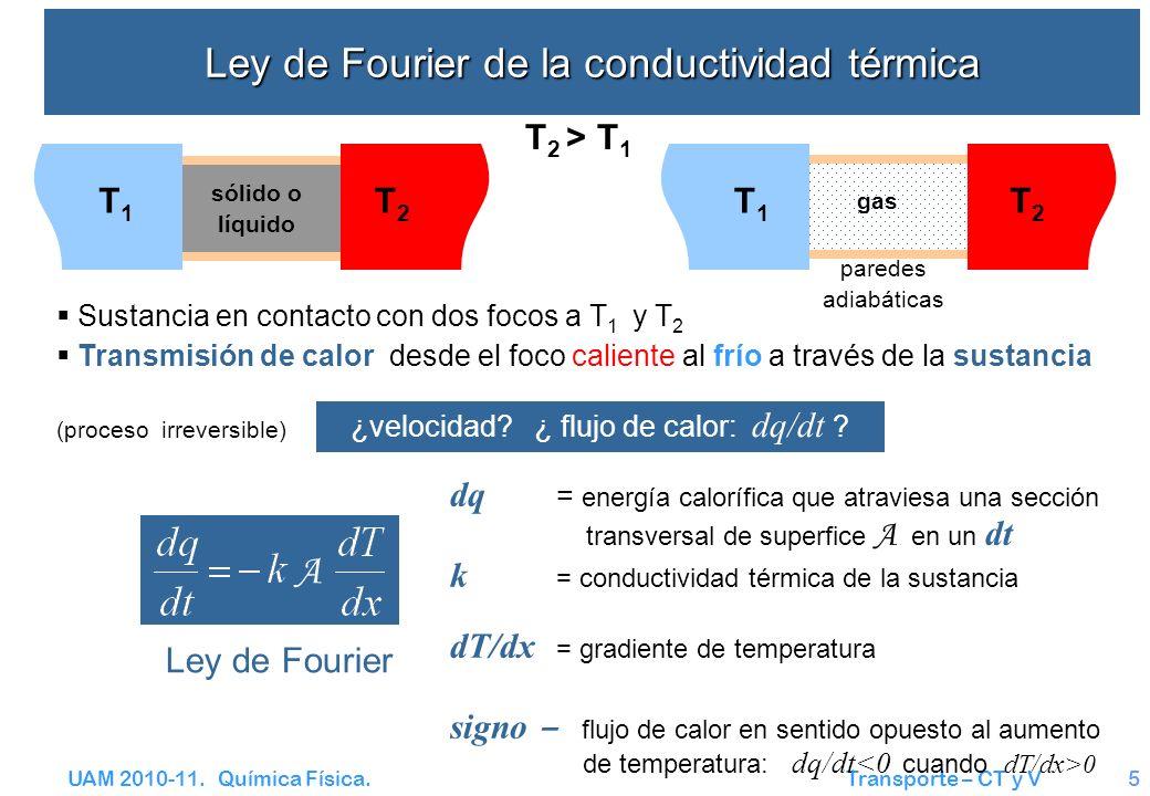 UAM 2010-11. Química Física. Transporte – CT y V5 Ley de Fourier Ley de Fourier de la conductividad térmica Sustancia en contacto con dos focos a T 1