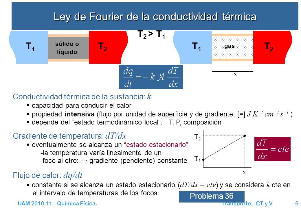UAM 2010-11. Química Física. Transporte – CT y V6 Ley de Fourier de la conductividad térmica T 2 > T 1 T1T1 T2T2 gas T1T1 T2T2 sólido o líquido x T2T2