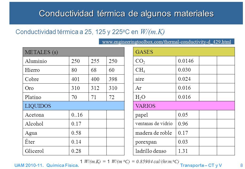 UAM 2010-11. Química Física. Transporte – CT y V8 Conductividad térmica de algunos materiales METALES (s) Aluminio250255250 Hierro806860 Cobre40140039