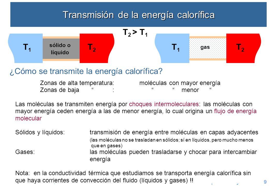 UAM 2010-11. Química Física. Transporte – CT y V9 Transmisión de la energía calorífica ¿Cómo se transmite la energía calorífica? T 2 > T 1 T1T1 T2T2 g