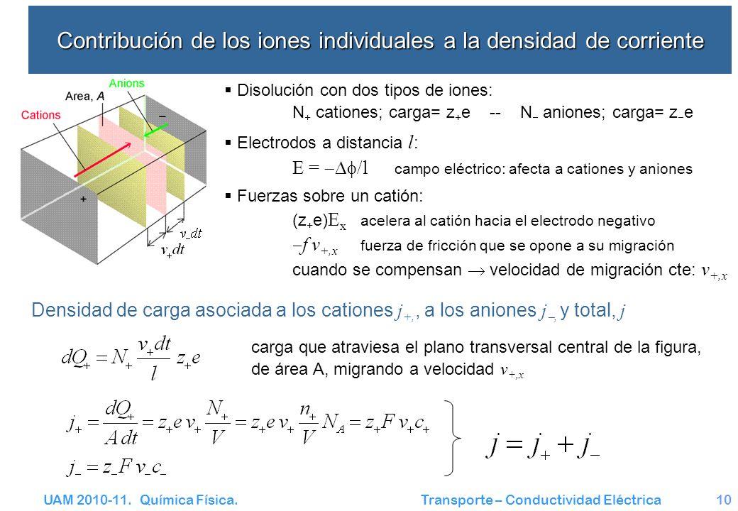 UAM 2010-11. Química Física. Transporte – Conductividad Eléctrica10 Contribución de los iones individuales a la densidad de corriente Disolución con d
